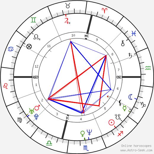 Ernest C. Anthony Jr. birth chart, Ernest C. Anthony Jr. astro natal horoscope, astrology
