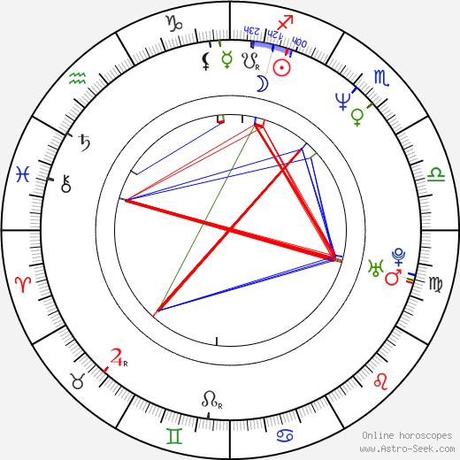 Eva Danková birth chart, Eva Danková astro natal horoscope, astrology