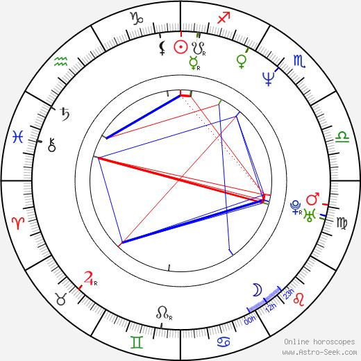 Fabiana Udenio Birth Chart Horoscope Date Of Birth Astro