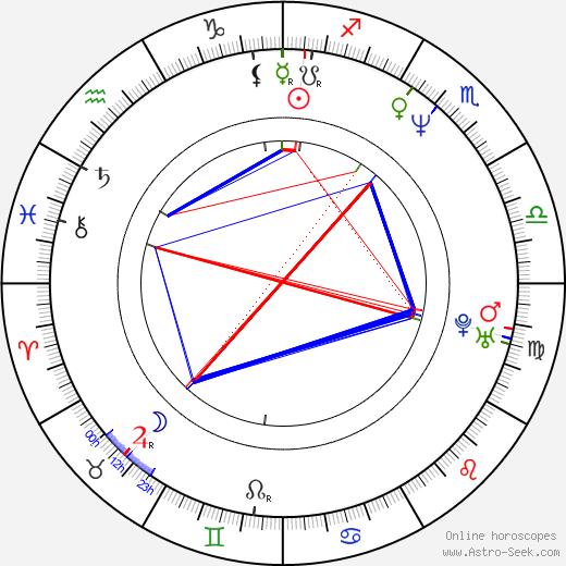 Gail Harris tema natale, oroscopo, Gail Harris oroscopi gratuiti, astrologia
