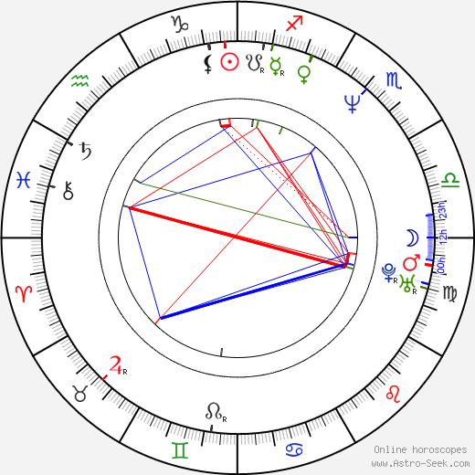 Gary McAllister birth chart, Gary McAllister astro natal horoscope, astrology