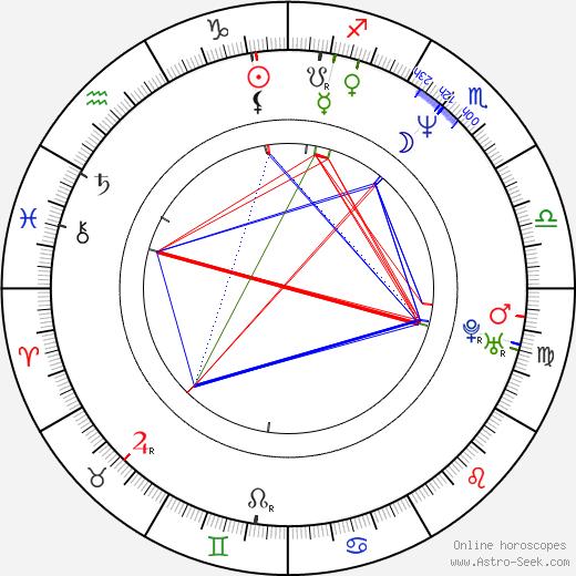 Geoff Dolan astro natal birth chart, Geoff Dolan horoscope, astrology
