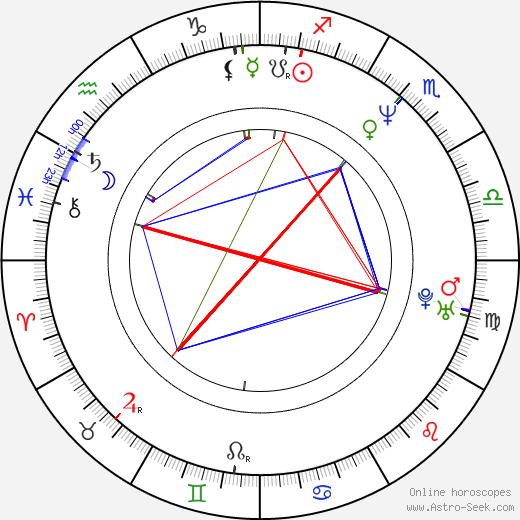 George Newbern birth chart, George Newbern astro natal horoscope, astrology