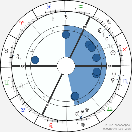 Giulio Base horoscope, astrology, sign, zodiac, date of birth, instagram