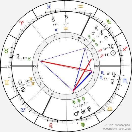 Giulio Base birth chart, biography, wikipedia 2018, 2019