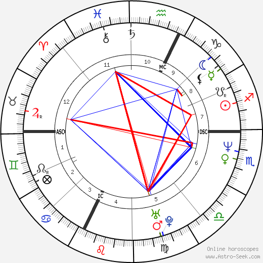 Giulio Base astro natal birth chart, Giulio Base horoscope, astrology
