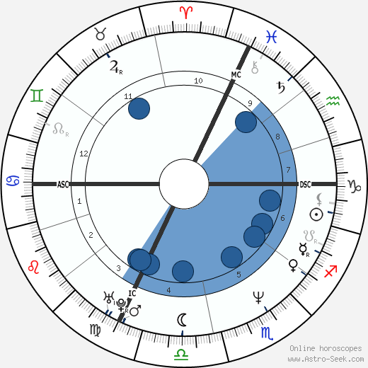 Giuseppe Pulie wikipedia, horoscope, astrology, instagram