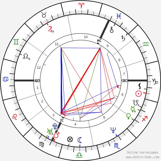 Джузеппе Пулие Giuseppe Pulie день рождения гороскоп, Giuseppe Pulie Натальная карта онлайн
