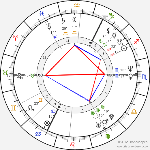 Hape Kerkeling birth chart, biography, wikipedia 2019, 2020