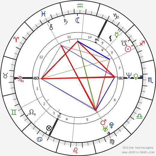Хапе Керкелинг Hape Kerkeling день рождения гороскоп, Hape Kerkeling Натальная карта онлайн