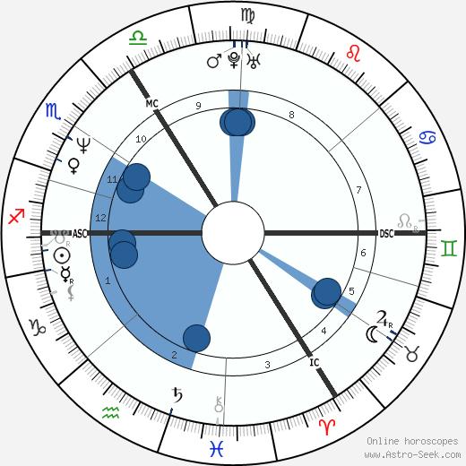 Heike Drechsler wikipedia, horoscope, astrology, instagram