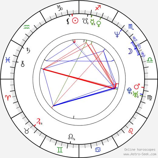 Ian Gomez birth chart, Ian Gomez astro natal horoscope, astrology