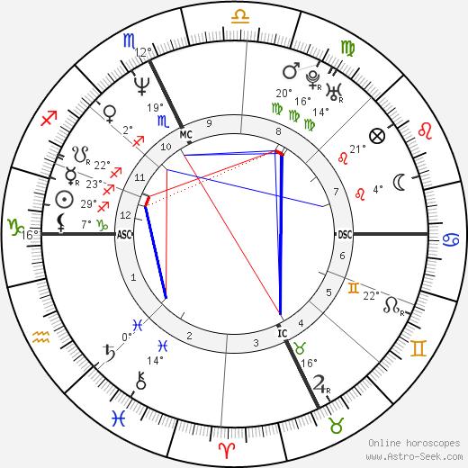 Jack Noseworthy birth chart, biography, wikipedia 2020, 2021