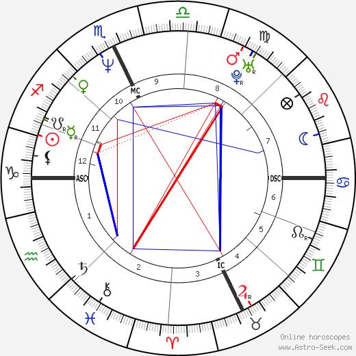 Jack Noseworthy birth chart, Jack Noseworthy astro natal horoscope, astrology