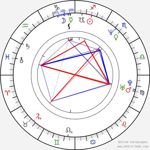 Jiří Kalous tema natale, oroscopo, Jiří Kalous oroscopi gratuiti, astrologia
