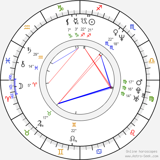 Jiří Pomeje birth chart, biography, wikipedia 2019, 2020