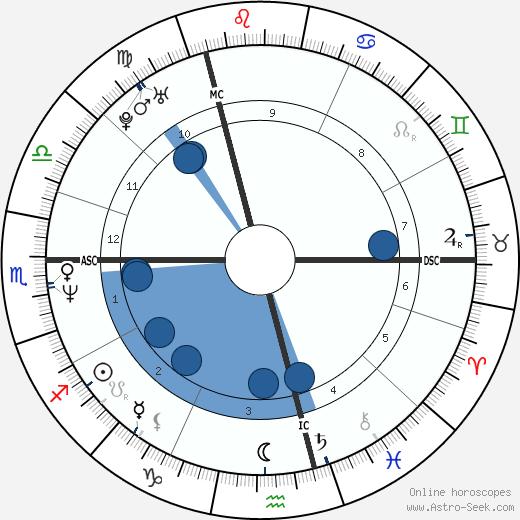 Johannes Baptiste Kerner wikipedia, horoscope, astrology, instagram