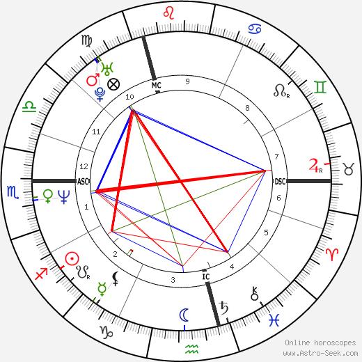 Johannes Baptiste Kerner tema natale, oroscopo, Johannes Baptiste Kerner oroscopi gratuiti, astrologia