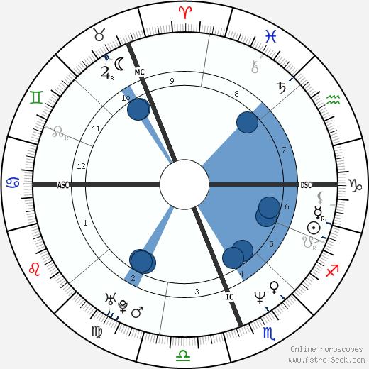 John Kirwan wikipedia, horoscope, astrology, instagram