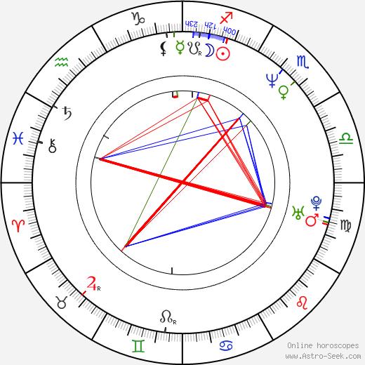 Jonathan Goldstein день рождения гороскоп, Jonathan Goldstein Натальная карта онлайн