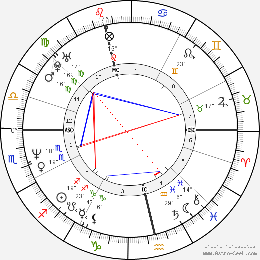Justin Currie birth chart, biography, wikipedia 2019, 2020