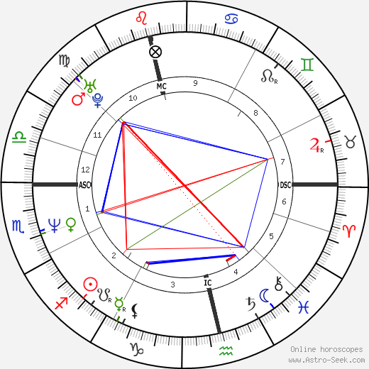Justin Currie birth chart, Justin Currie astro natal horoscope, astrology