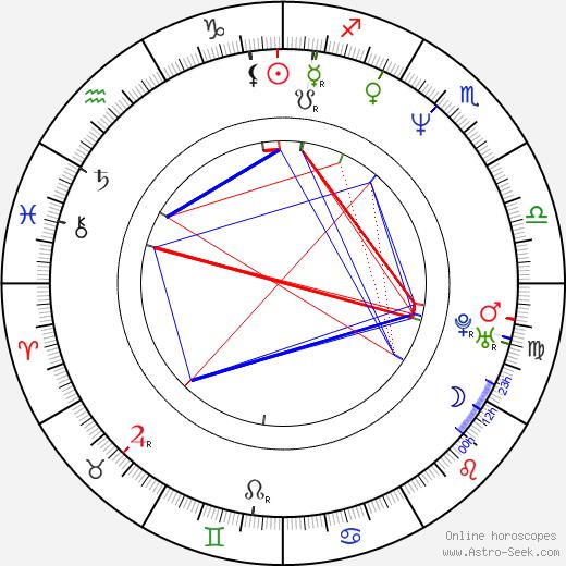 Kazuyoshi Ozawa astro natal birth chart, Kazuyoshi Ozawa horoscope, astrology