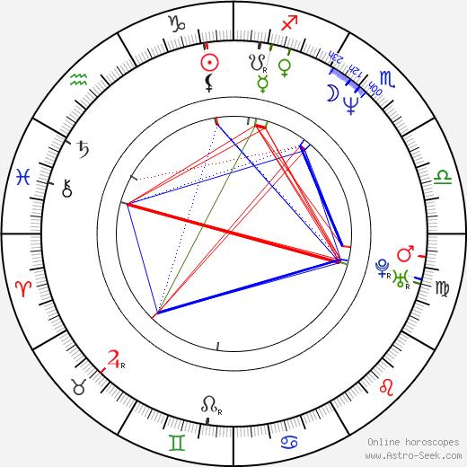 Kimberly Russell день рождения гороскоп, Kimberly Russell Натальная карта онлайн
