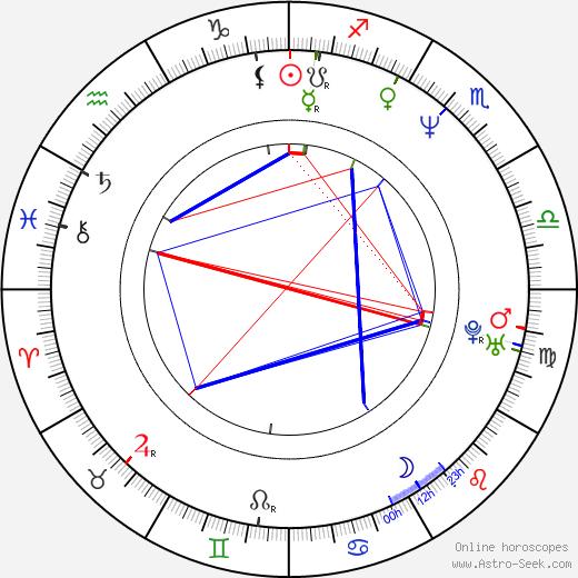 Kunihiko Ikuhara astro natal birth chart, Kunihiko Ikuhara horoscope, astrology