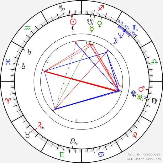 Lenka Lanczová tema natale, oroscopo, Lenka Lanczová oroscopi gratuiti, astrologia