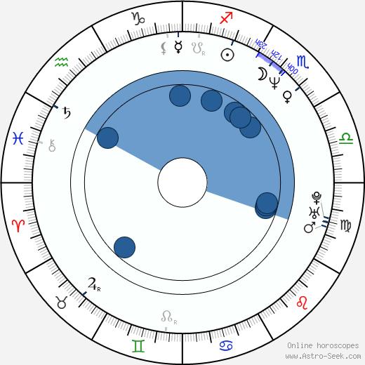 Maurice Kelly wikipedia, horoscope, astrology, instagram