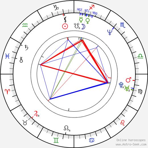 Майкл Макдональд Michael McDonald день рождения гороскоп, Michael McDonald Натальная карта онлайн
