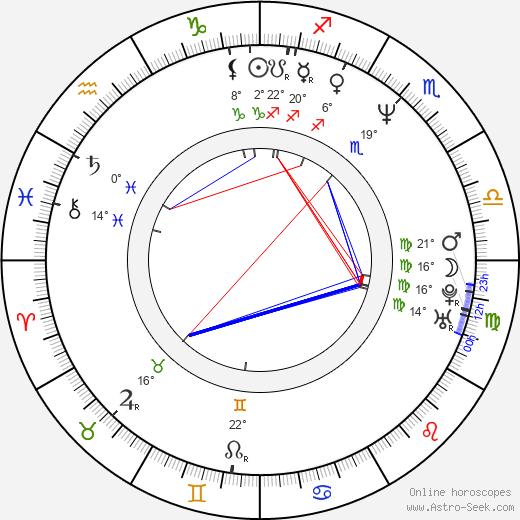 Mika Honkanen birth chart, biography, wikipedia 2020, 2021