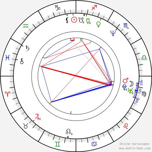 Mika Honkanen birth chart, Mika Honkanen astro natal horoscope, astrology