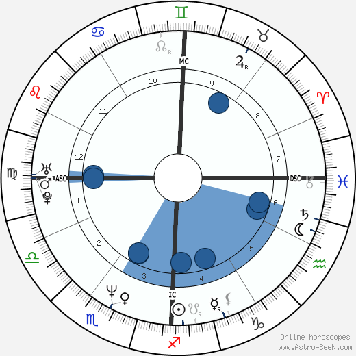 Nevin Markwart wikipedia, horoscope, astrology, instagram