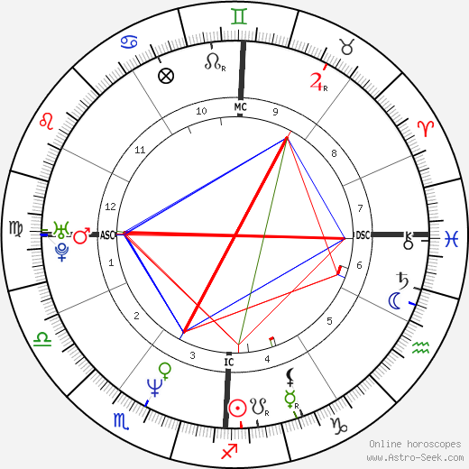 Nevin Markwart день рождения гороскоп, Nevin Markwart Натальная карта онлайн