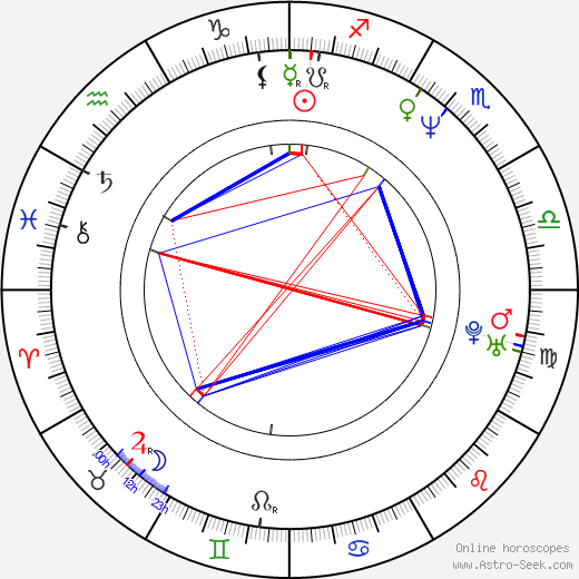 Paul Vogt birth chart, Paul Vogt astro natal horoscope, astrology