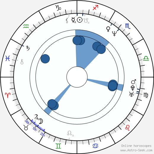 Peter Allen Vogt wikipedia, horoscope, astrology, instagram