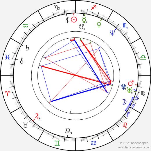 Petr Klíma birth chart, Petr Klíma astro natal horoscope, astrology