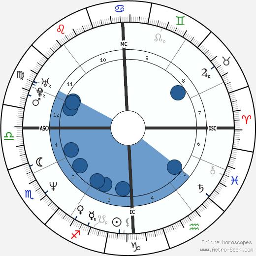 Pierre Pichenot wikipedia, horoscope, astrology, instagram