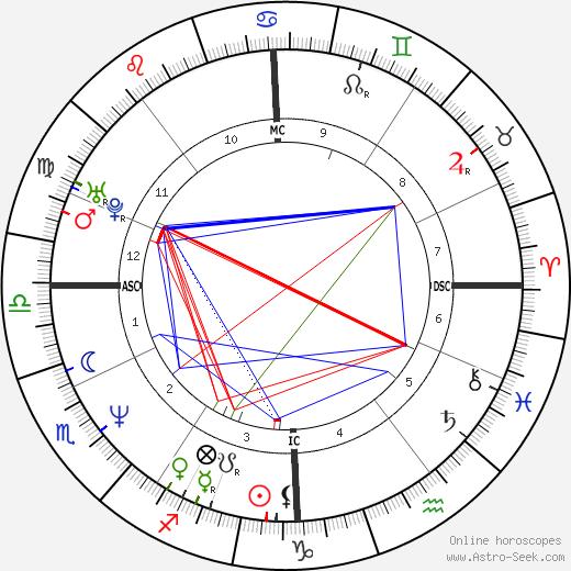 Pierre Pichenot день рождения гороскоп, Pierre Pichenot Натальная карта онлайн