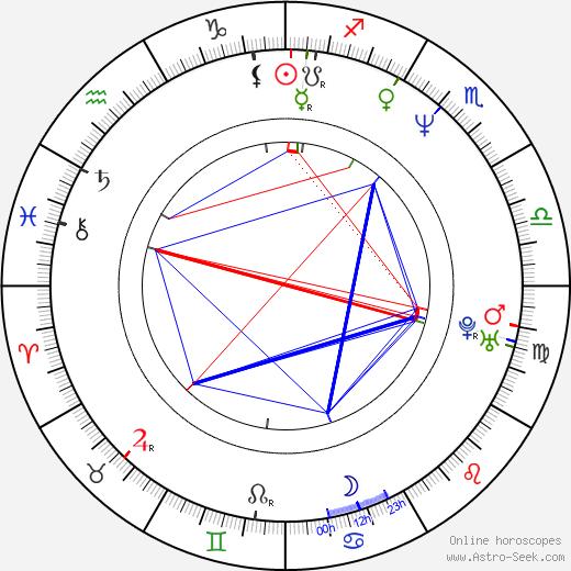 Robert Gustafsson astro natal birth chart, Robert Gustafsson horoscope, astrology