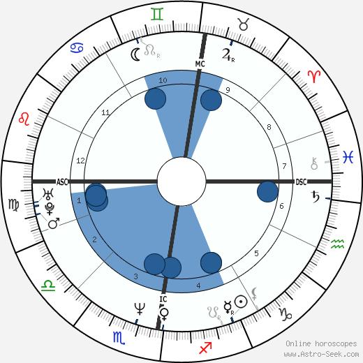 Robson Green wikipedia, horoscope, astrology, instagram