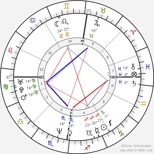 Robson Green birth chart, biography, wikipedia 2019, 2020