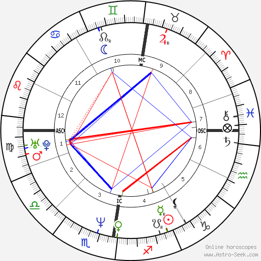 Robson Green astro natal birth chart, Robson Green horoscope, astrology