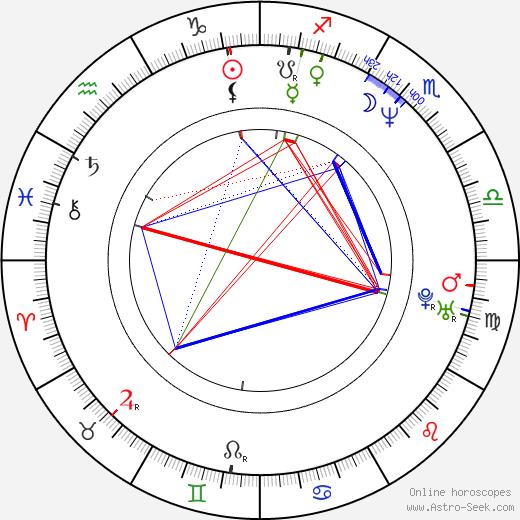 Sandra Nelson день рождения гороскоп, Sandra Nelson Натальная карта онлайн