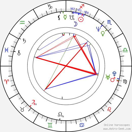 Sertab Erener birth chart, Sertab Erener astro natal horoscope, astrology