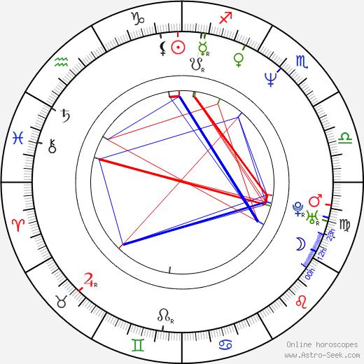 Shelley Malil birth chart, Shelley Malil astro natal horoscope, astrology