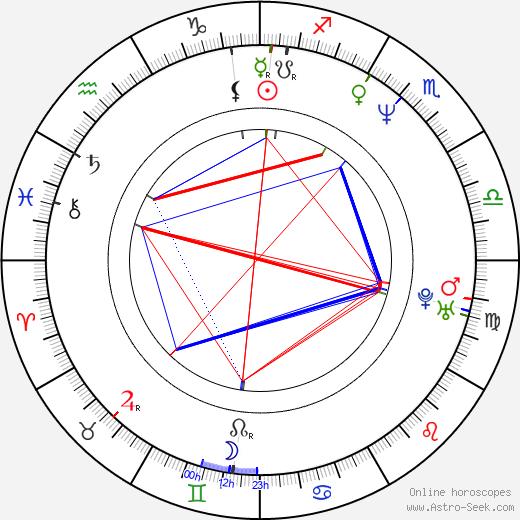 Стив Остин Steve Austin день рождения гороскоп, Steve Austin Натальная карта онлайн