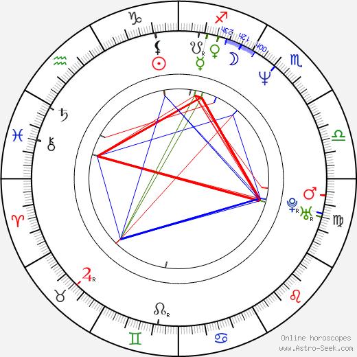 Sylvie Moreau birth chart, Sylvie Moreau astro natal horoscope, astrology